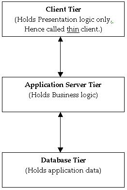 oracle application server  g r   installation   persistent        layer in client side and business logic is handled by application server  hence such clients are called as think client  below is the three tier