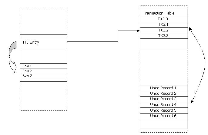Interested Transaction List (ITL)