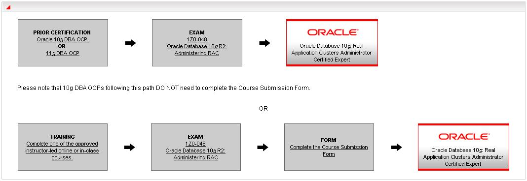 Oracle Certified Rac Expert Persistent Storage Solutions