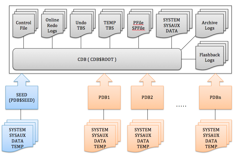 pluggable database – Persistent Storage Solutions