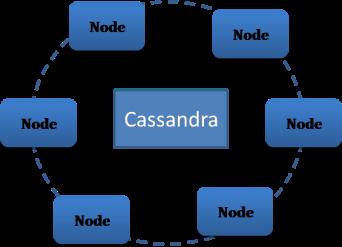cassandra_architecture2