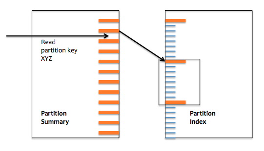 partition_summary